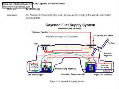 starting issues 9pa 9pa1 cayenne cayenne s cayenne turbo rh renntech org porsche cayenne wiring diagram 2004 porsche cayenne fuel pump