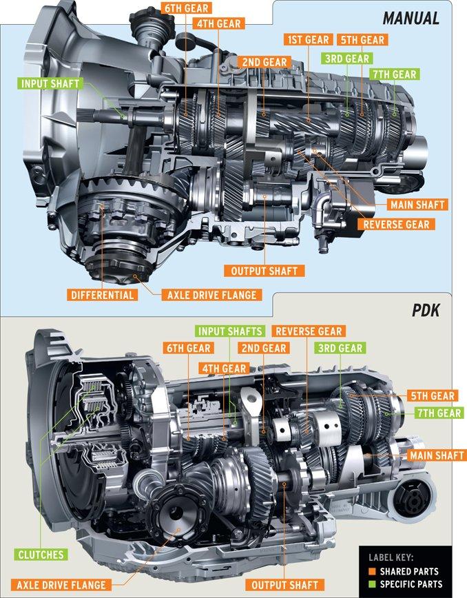 Pdk Gear Oil 997 2 Series Carrera Carrera 4 Carrera