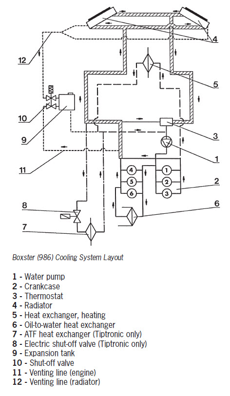 2000 porsche boxster engine diagram coolant flow direction in hoses 986 series  boxster  boxster s  coolant flow direction in hoses 986