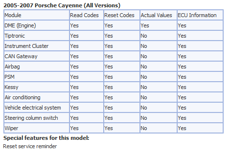 Reset Service Reminder - 9PA, 9PA1 (Cayenne, Cayenne S