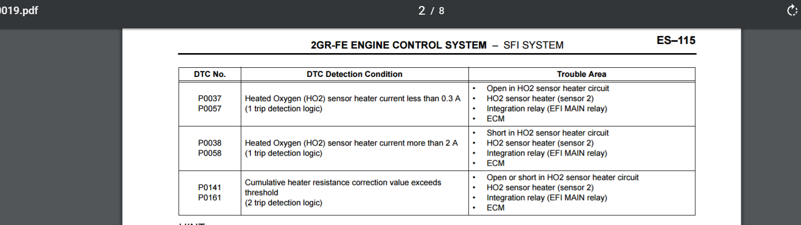 O2 heater circuit resistance P0057, p0161 - 9PA, 9PA1 (Cayenne
