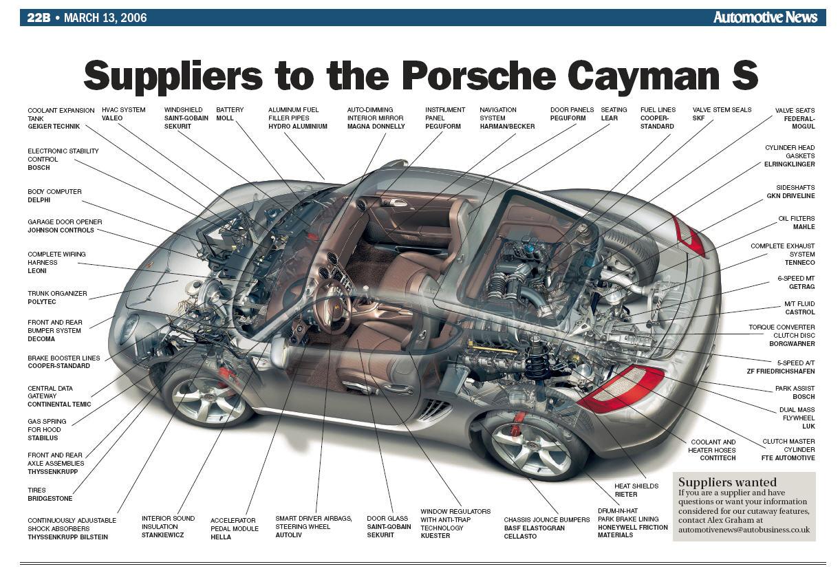 Porsche San Jose >> Cayman S Cutaway - Cayman, Cayman S (987C1) - RennTech.org Community